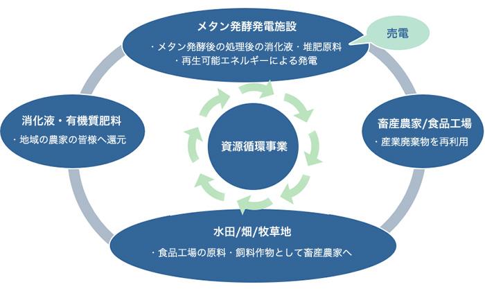 当社基本事業モデル
